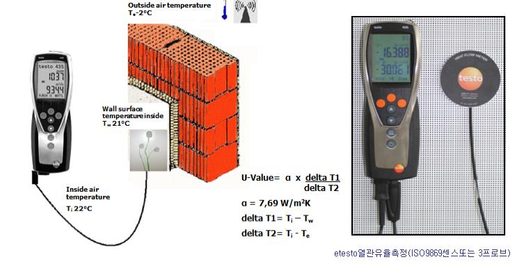 etesto열관유율측정(ISO9869센스또는 3프로브)