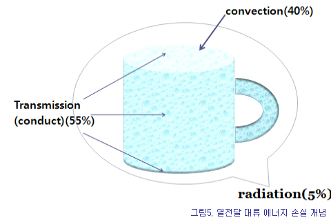 열전단 대류 방사개념