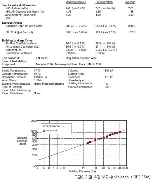 기밀 측정보고서(다양한 기준별 기밀도 결과값)
