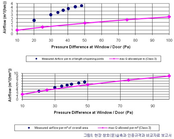 현장 창호(문)실측과 인증규격과 비교자료 보고서